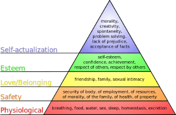 Hierarchy of Needs – END DIETING