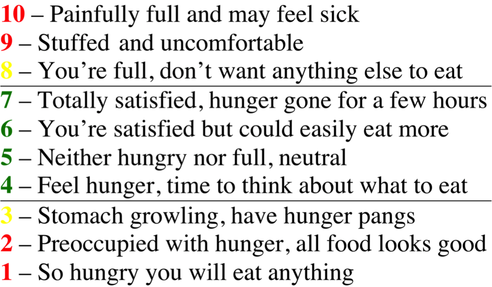 Hunger Scale and Body Trust